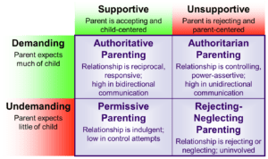 Self-reliance as related to different parenting styles